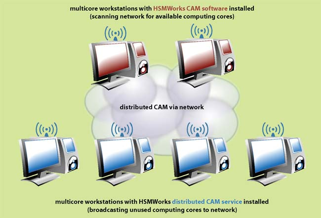 CAM on Cloud
