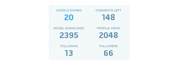 GrabCAD profiles stats