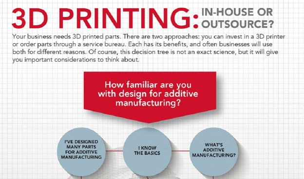 3d-printing-inhouse-or-outsource_53a0615158464_w1500