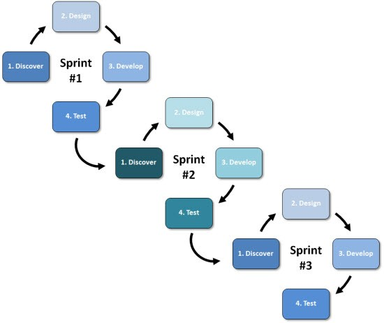 Yes lean agile methods can be applied to hardware development the answers according to several experts you may not be able to quick iterate your hardware design as fast as you can testbuildcorrect cycle software ccuart Choice Image
